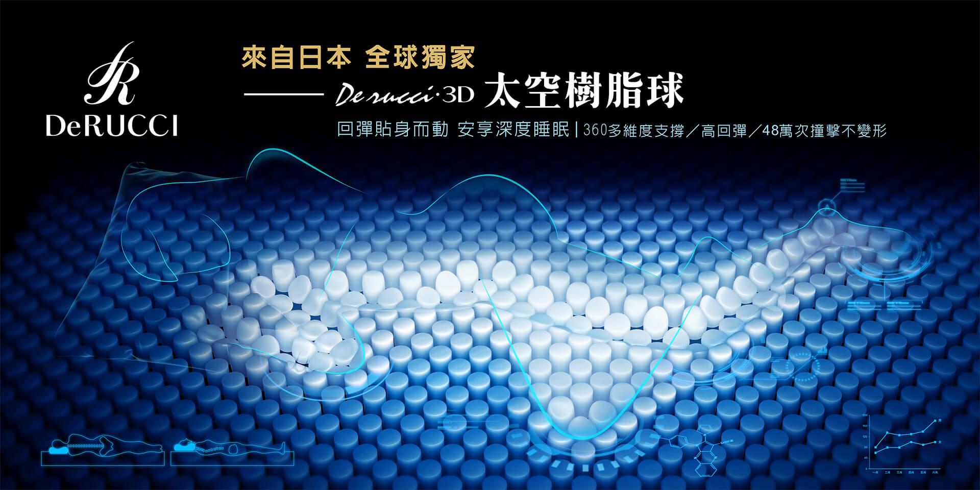 DeRUCCI 3D太空樹脂球床墊科技